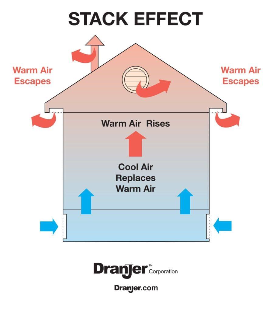 Radon Stack Effect - Dranjer